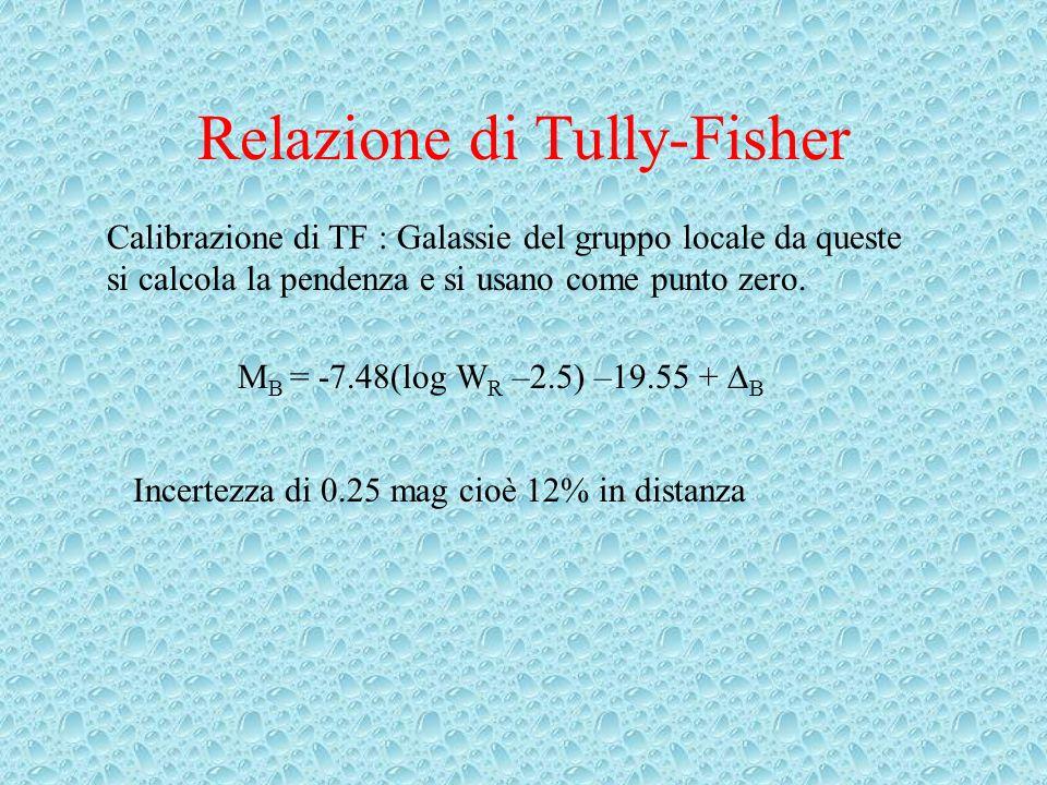 Relazione di Tully-Fisher Calibrazione di TF : Galassie del gruppo locale da queste si calcola la pendenza e si usano come punto zero.