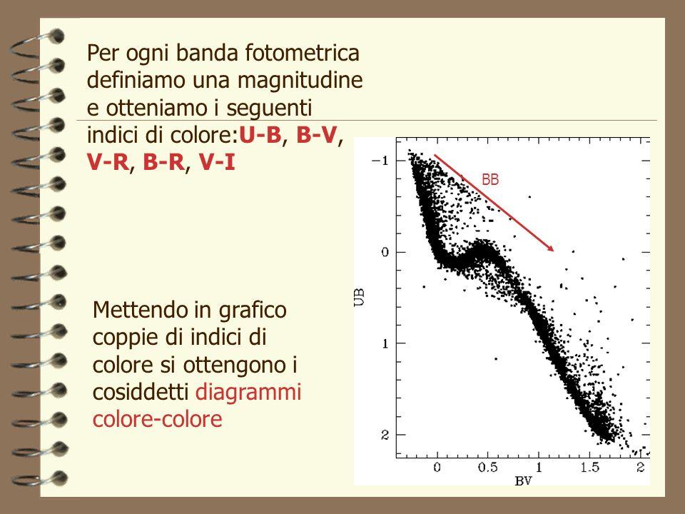 Mettendo in grafico coppie di indici di colore si ottengono i cosiddetti diagrammi colore-colore Per ogni banda fotometrica definiamo una magnitudine