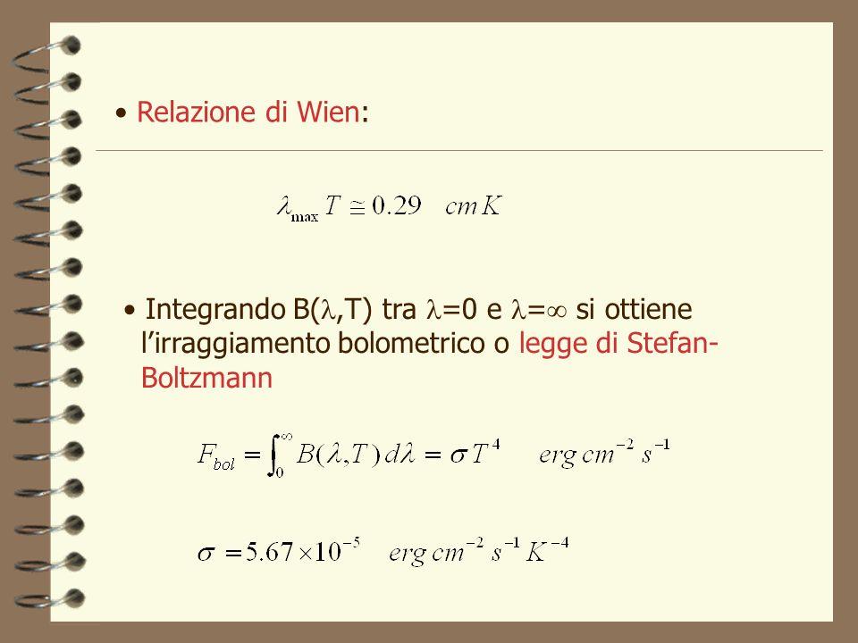 Relazione di Wien: Integrando B(,T) tra =0 e = si ottiene lirraggiamento bolometrico o legge di Stefan- Boltzmann