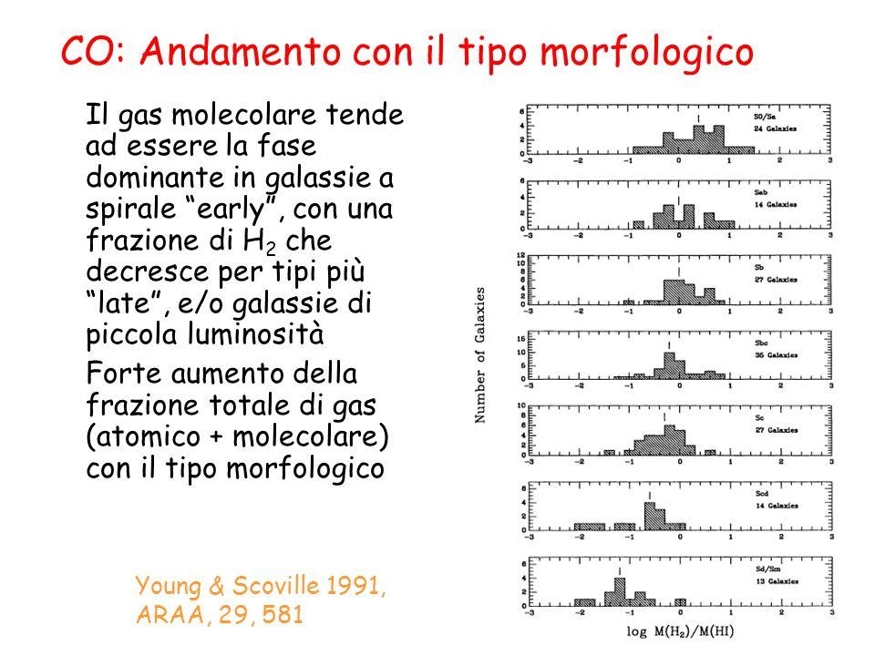 CO: Andamento con il tipo morfologico Il gas molecolare tende ad essere la fase dominante in galassie a spirale early, con una frazione di H 2 che decresce per tipi più late, e/o galassie di piccola luminosità Forte aumento della frazione totale di gas (atomico + molecolare) con il tipo morfologico Young & Scoville 1991, ARAA, 29, 581
