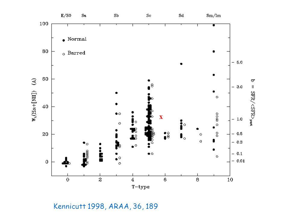 x Kennicutt 1998, ARAA, 36, 189