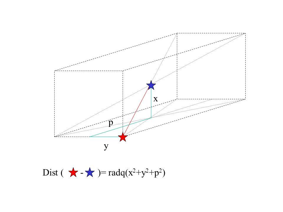 x p y Dist ( - )= radq(x 2 +y 2 +p 2 )