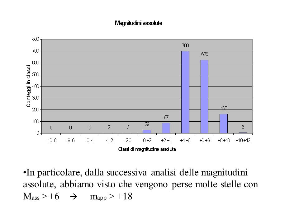 In particolare, dalla successiva analisi delle magnitudini assolute, abbiamo visto che vengono perse molte stelle con M ass > +6 m app > +18