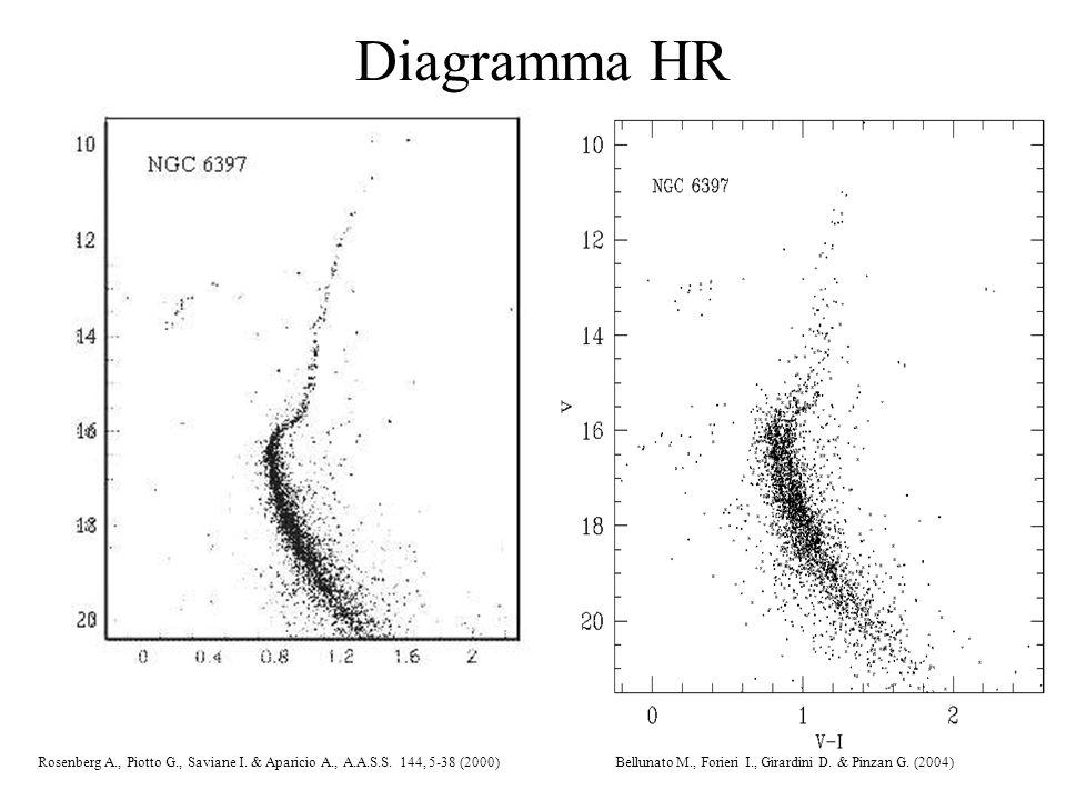 Diagramma HR Rosenberg A., Piotto G., Saviane I. & Aparicio A., A.A.S.S.