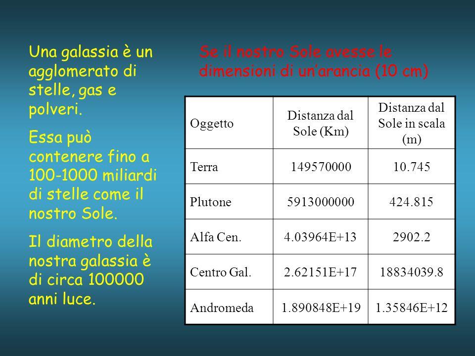 Oggetto Distanza dal Sole (Km) Distanza dal Sole in scala (m) Terra14957000010.745 Plutone5913000000424.815 Alfa Cen.4.03964E+132902.2 Centro Gal.2.62151E+1718834039.8 Andromeda1.890848E+191.35846E+12 Se il nostro Sole avesse le dimensioni di unarancia (10 cm) Una galassia è un agglomerato di stelle, gas e polveri.