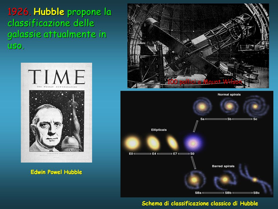 1926.Hubble propone la classificazione delle galassie attualmente in uso.
