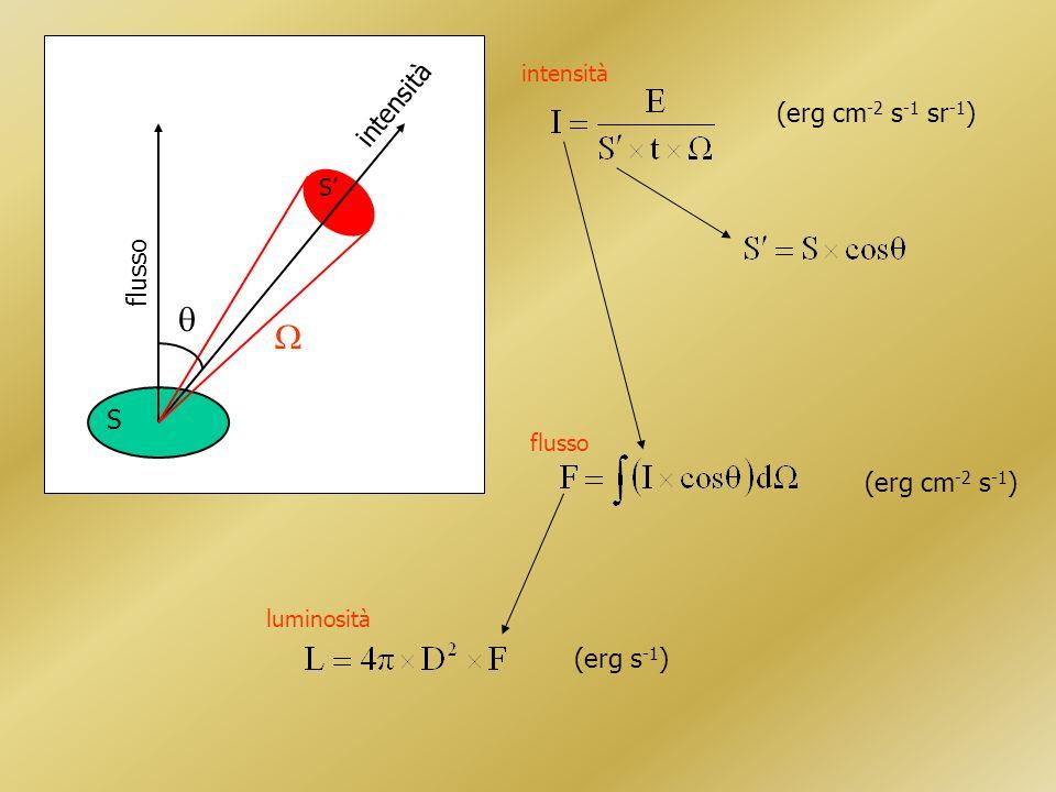 S S flusso intensità (erg cm -2 s -1 sr -1 ) (erg cm -2 s -1 ) (erg s -1 ) intensità flusso luminosità
