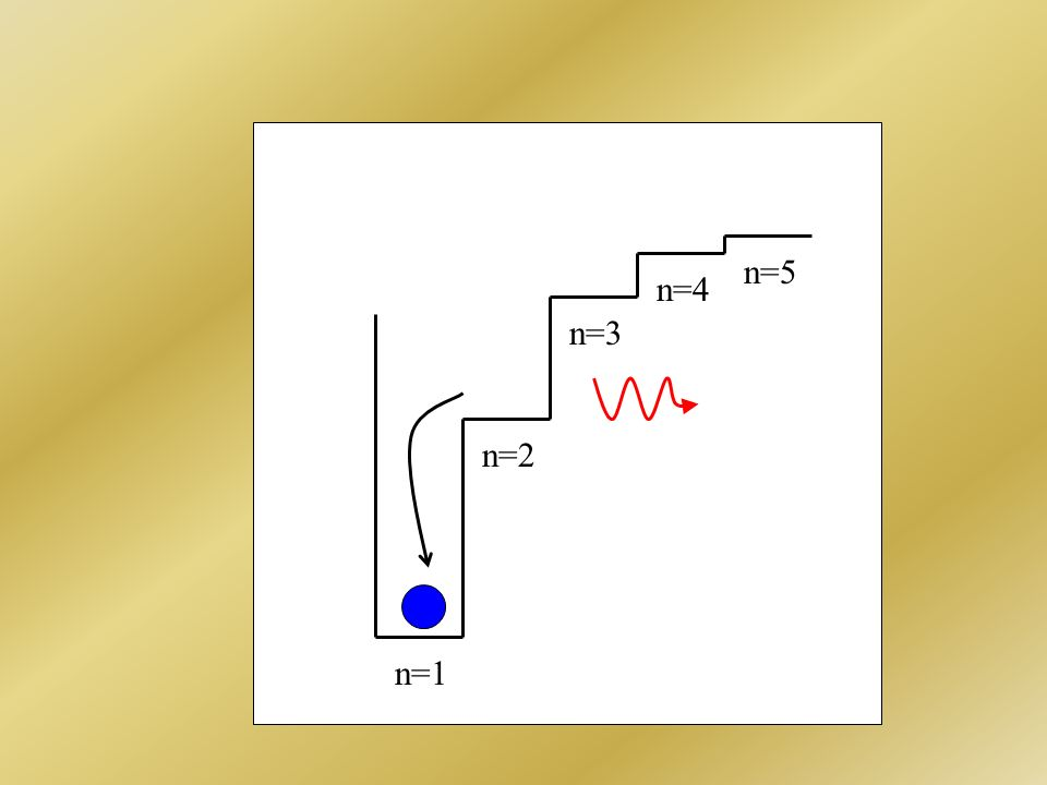 velocità della luce c = 3 x 10 10 cm s -1 Å costante di Planck h = 6.6 x 10 -27 erg s -1
