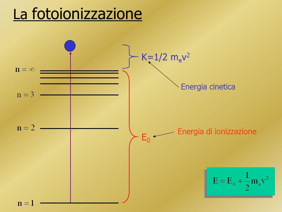 Condizione per avere fotoionizzazione: IIIIIIIV H13.6 He24.654.4 O13.635.154.977.4 N14.529.647.577.5 S10.423.334.847.3 Potenziali di ionizzazione (eV) cioè