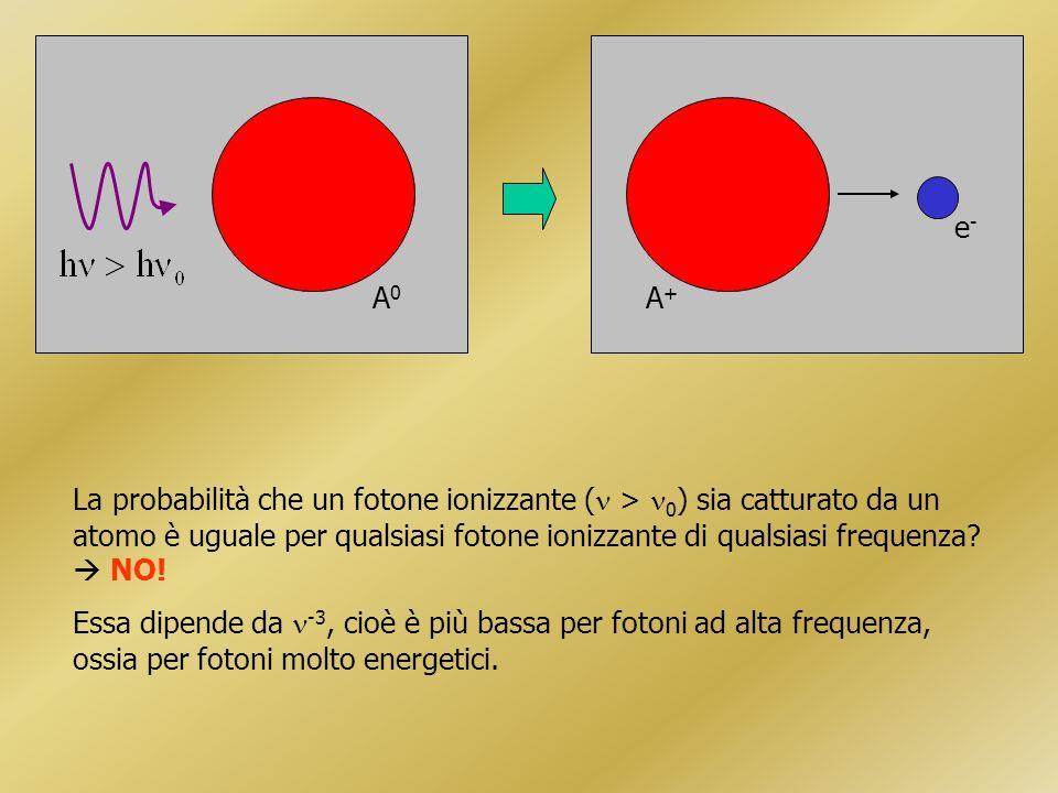 A0A0 e-e- A+A+ La probabilità che un fotone ionizzante ( > 0 ) sia catturato da un atomo è uguale per qualsiasi fotone ionizzante di qualsiasi frequenza.
