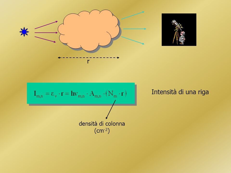 2 4 3 Decremento di Balmer da equazione di Boltzmann da meccanica quantistica costante di Boltzmann k = 8.62 x 10 -5 eV K -1 costanti I H /I H 2.87 I H /I H 0.47 I H /I H 0.26 I H /I H 0.16 T=10 000 K