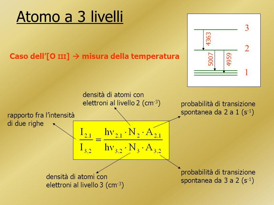 Atomo a 3 livelli Caso dell[O III ] misura della temperatura densità di atomi con elettroni al livello 2 (cm -3 ) densità di atomi con elettroni al livello 3 (cm -3 ) probabilità di transizione spontanea da 2 a 1 (s -1 ) probabilità di transizione spontanea da 3 a 2 (s -1 ) rapporto fra lintensità di due righe 1 2 3 50074959 4363