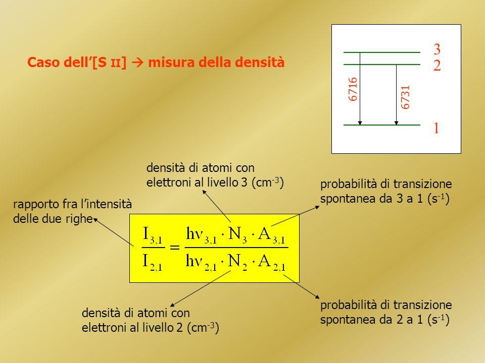 Caso dell[S II ] misura della densità densità di atomi con elettroni al livello 3 (cm -3 ) densità di atomi con elettroni al livello 2 (cm -3 ) probabilità di transizione spontanea da 3 a 1 (s -1 ) probabilità di transizione spontanea da 2 a 1 (s -1 ) rapporto fra lintensità delle due righe 1 2 3 6716 6731