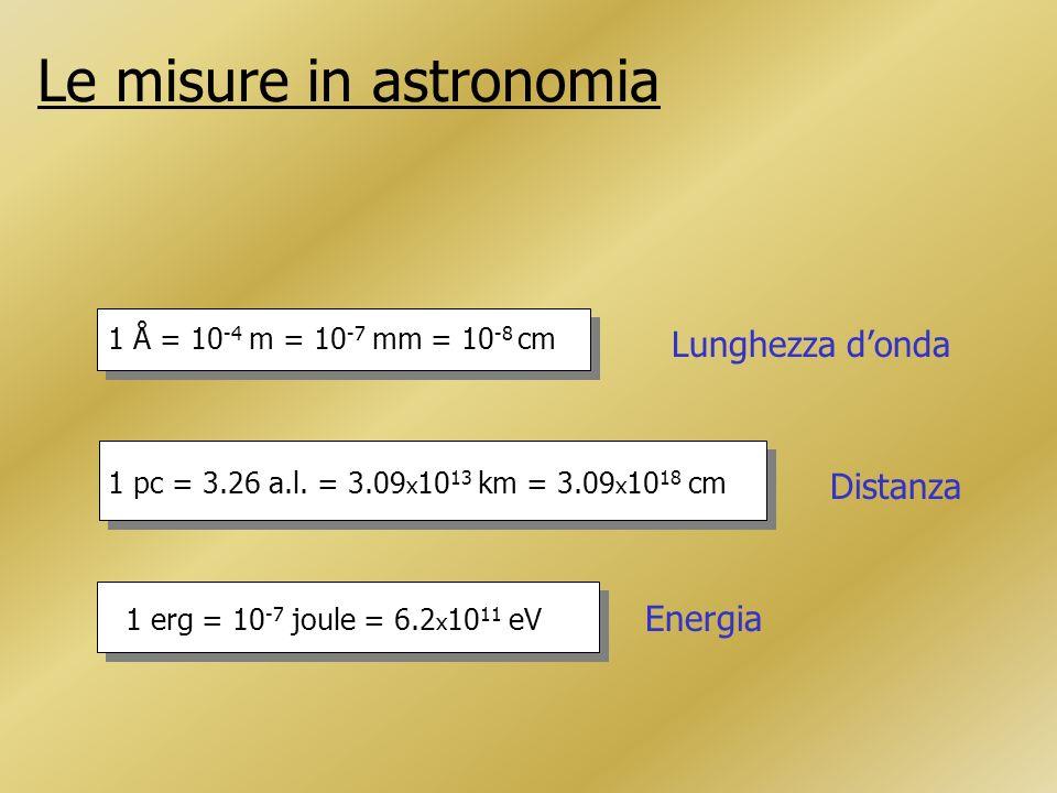 Le misure in astronomia 1 Å = 10 -4 m = 10 -7 mm = 10 -8 cm Lunghezza donda 1 pc = 3.26 a.l.