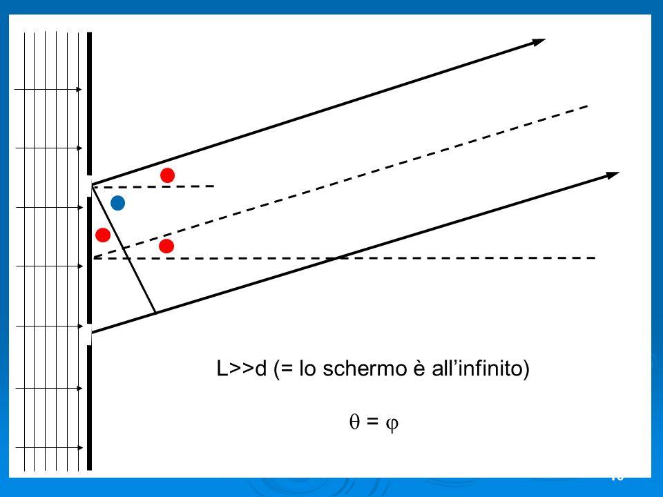 16 L>>d (= lo schermo è allinfinito) =