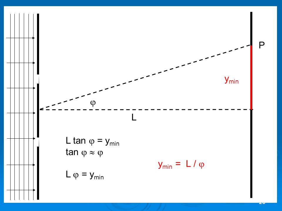 20 L P L tan = y min tan L = y min y min y min = L /
