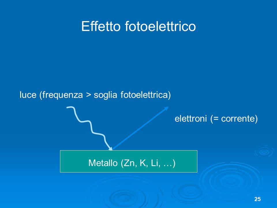 25 Effetto fotoelettrico Metallo (Zn, K, Li, …) elettroni (= corrente) luce (frequenza > soglia fotoelettrica)