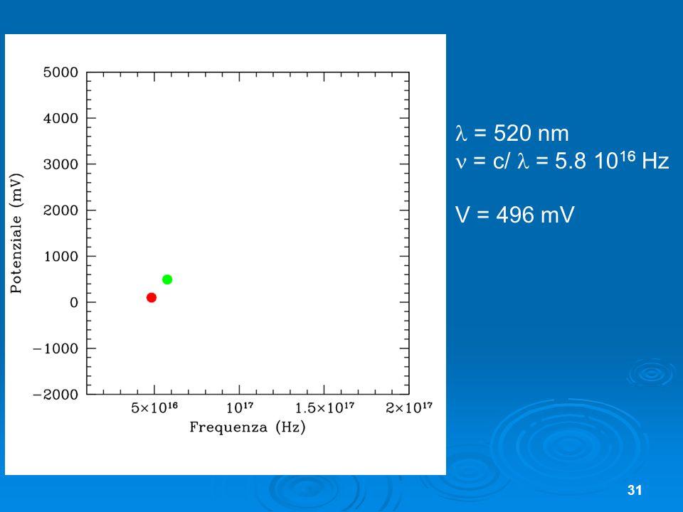 31 = 520 nm = c/ = 5.8 10 16 Hz V = 496 mV