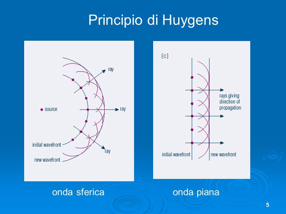 5 onda sferica onda piana Principio di Huygens