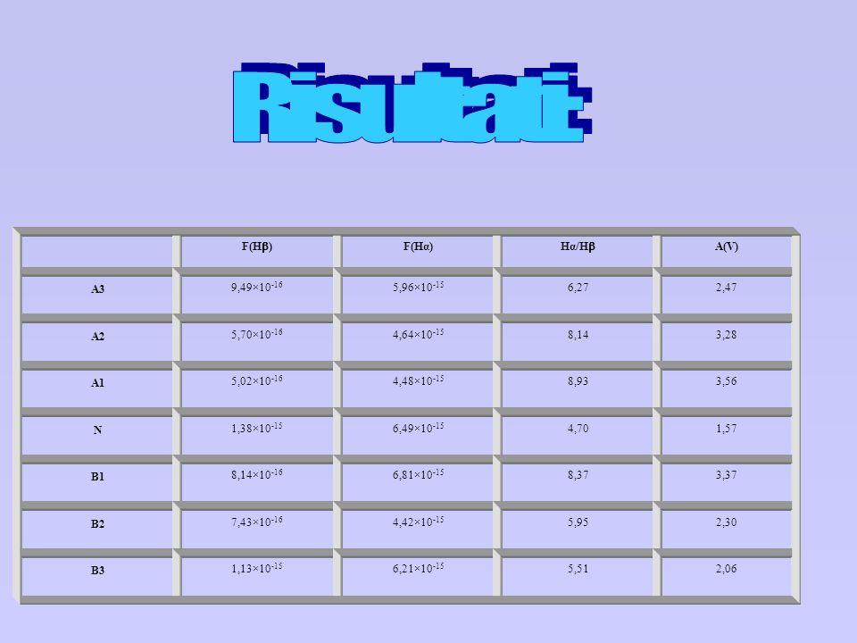 F(H ) F(Hα) Hα/H A(V) A3 9,49×10 -16 5,96×10 -15 6,272,47 A2 5,70×10 -16 4,64×10 -15 8,143,28 A1 5,02×10 -16 4,48×10 -15 8,933,56 N 1,38×10 -15 6,49×1