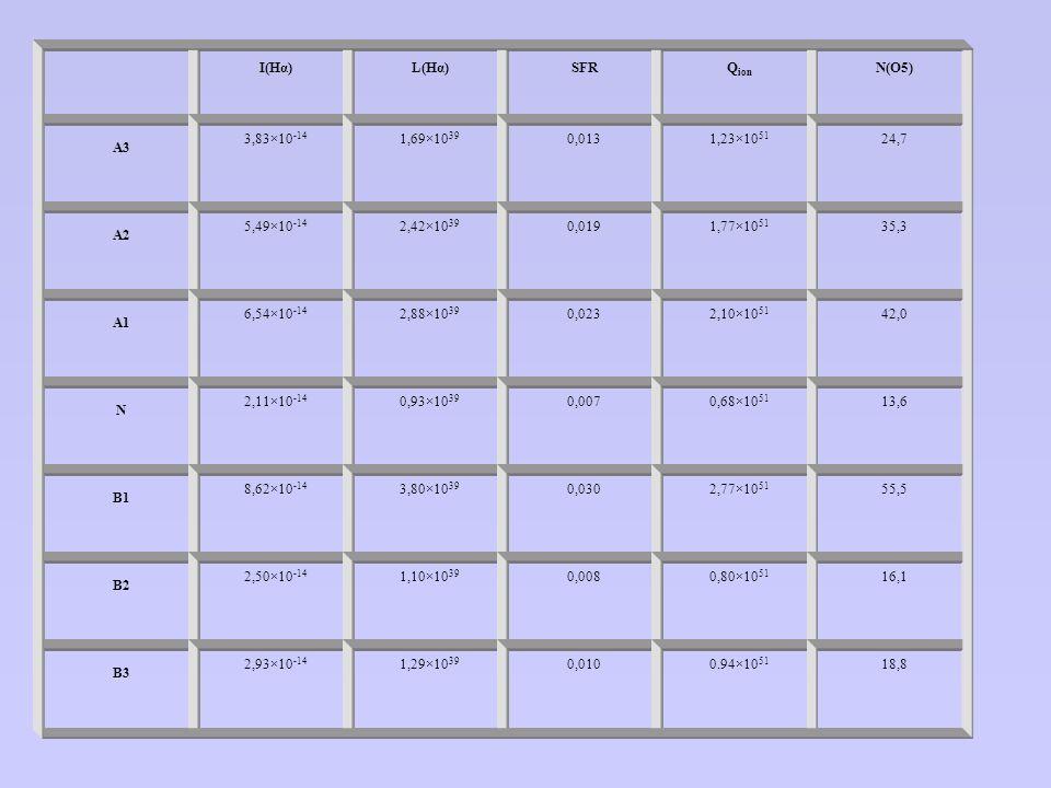 I(Hα)L(Hα)SFRQ ion N(O5) A3 3,83×10 -14 1,69×10 39 0,0131,23×10 51 24,7 A2 5,49×10 -14 2,42×10 39 0,0191,77×10 51 35,3 A1 6,54×10 -14 2,88×10 39 0,023