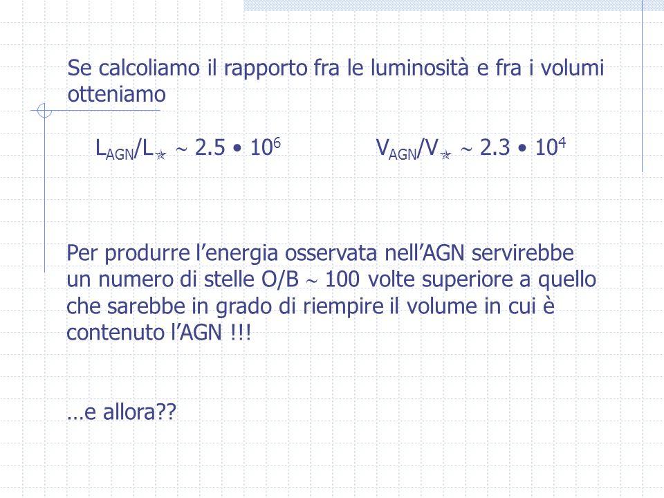 Se calcoliamo il rapporto fra le luminosità e fra i volumi otteniamo L AGN /L 2.5 10 6 V AGN /V 2.3 10 4 Per produrre lenergia osservata nellAGN servirebbe un numero di stelle O/B 100 volte superiore a quello che sarebbe in grado di riempire il volume in cui è contenuto lAGN !!.