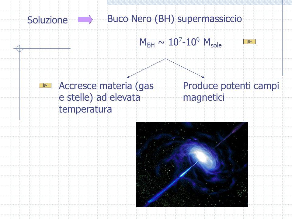 Soluzione Buco Nero (BH) supermassiccio M BH ~ 10 7 -10 9 M sole Accresce materia (gas e stelle) ad elevata temperatura Produce potenti campi magnetici