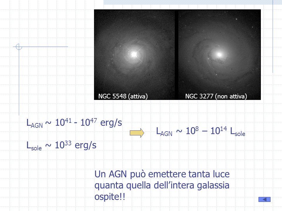 NGC 5548 (attiva)NGC 3277 (non attiva) L AGN ~ 10 41 - 10 47 erg/s L sole ~ 10 33 erg/s L AGN ~ 10 8 – 10 14 L sole Un AGN può emettere tanta luce qua