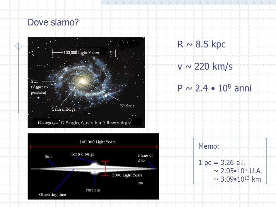 Dove siamo? R ~ 8.5 kpc v ~ 220 km/s P ~ 2.4 10 8 anni Memo: 1 pc = 3.26 a.l. ~ 2.0510 5 U.A. ~ 3.0910 13 km