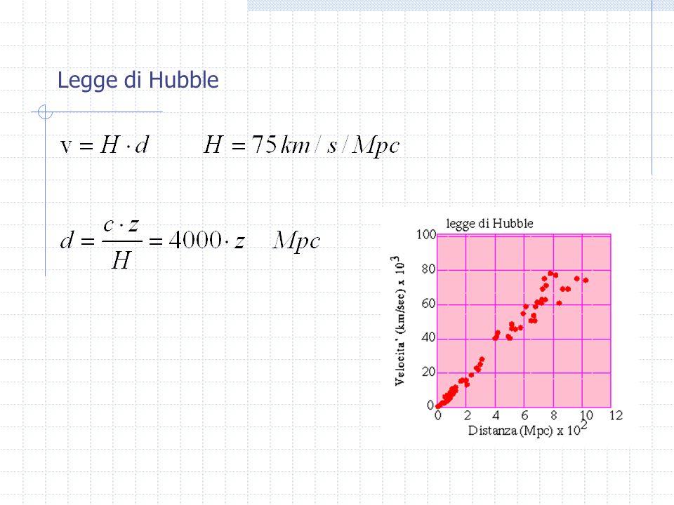 E quindi in un volume V AGN = 4/3 (R AGN ) 3 4.2 10 42 cm 3 LAGN sarà contenuto in una regione di raggio R AGN c t 10 14 cm Consideriamo una stella di tipo O/B, con T 30 000 K Questa stella avrà L 10 5 L sole 4 10 38 erg/s R 50 R sole 3.5 10 12 cm V 1.8 10 38 cm 3