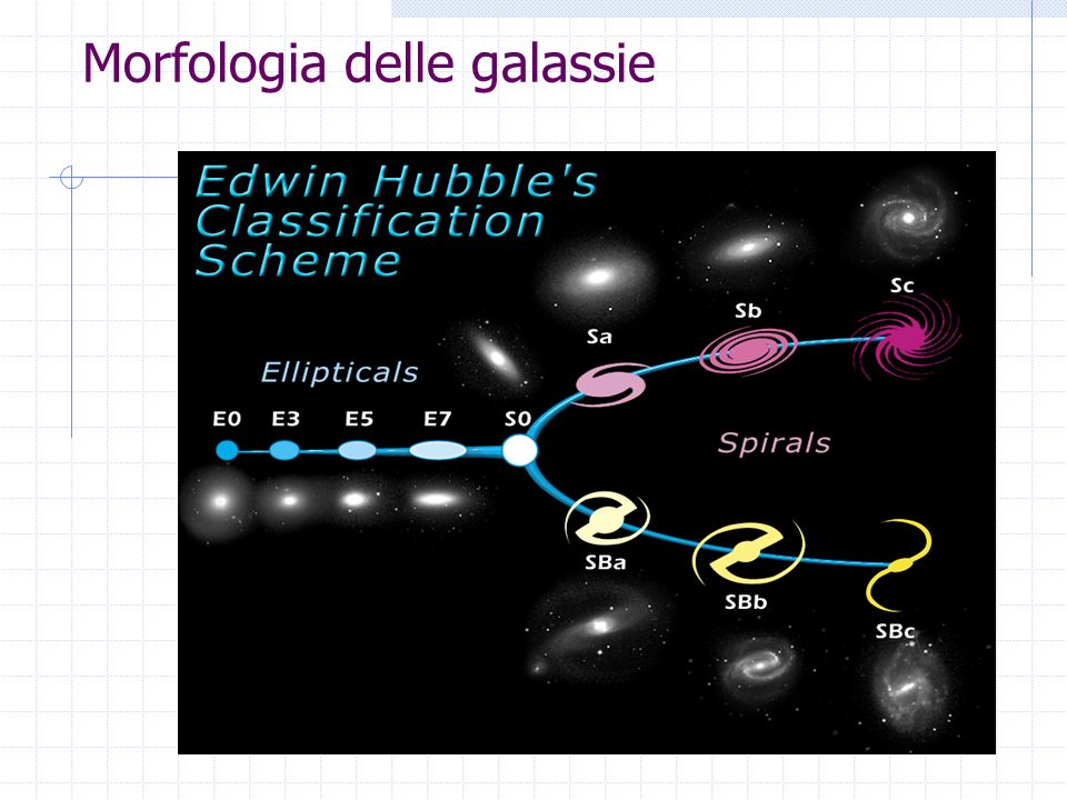 PN [O III] H H +[N II] F4-V G2-V Righe di H G-band Mg INa I Ca II Mg I Ca II Spettro di una galassia