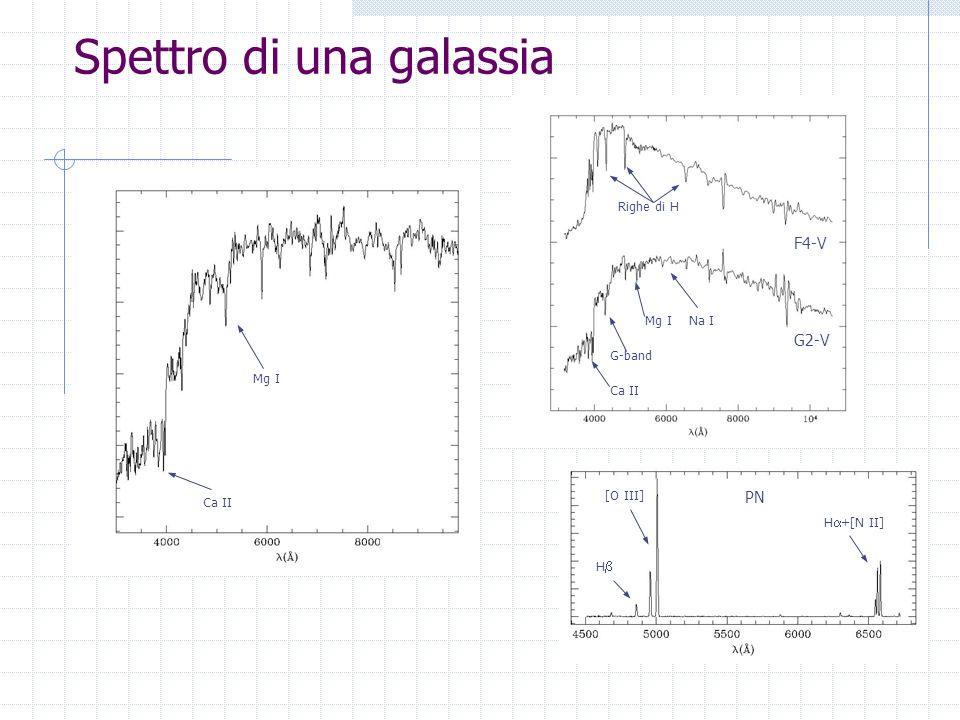 Nuclei Galattici Attivi Note storiche 1908 – Lick Observatory (USA) Fath rivela la presenza di righe di assorbimento nei nuclei delle galassie molto brillanti (allepoca chiamate nebulose a spirale), ma nello spettro di NGC 1068 scopre importanti righe di emissione.