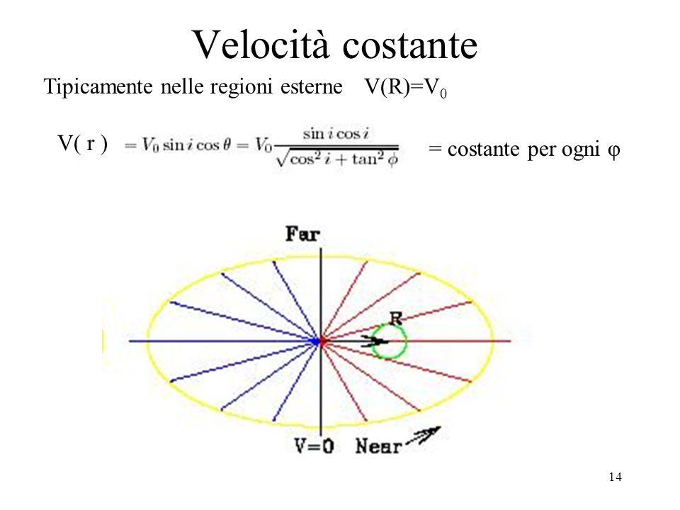 14 Velocità costante V( r ) Tipicamente nelle regioni esterneV(R)=V 0 = costante per ogni φ