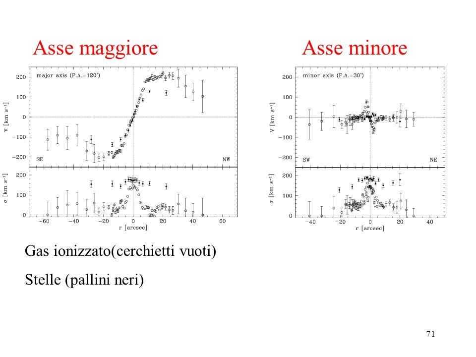 71 Asse maggiore Asse minore Gas ionizzato(cerchietti vuoti) Stelle (pallini neri)