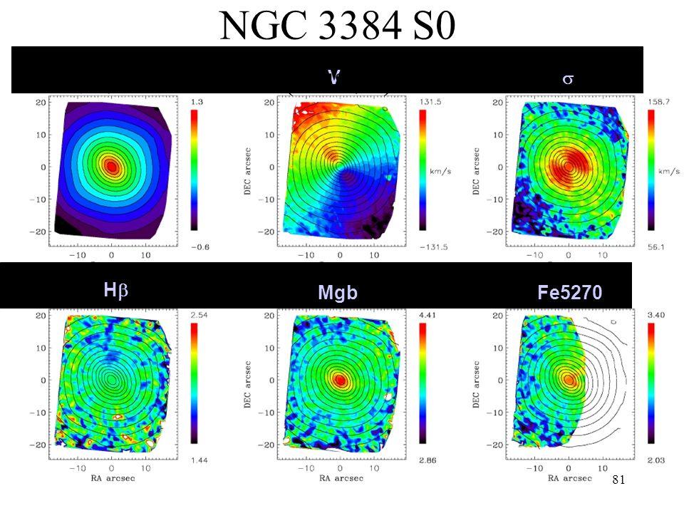 81 H V MgbFe5270 NGC 3384 S0 (cluster)