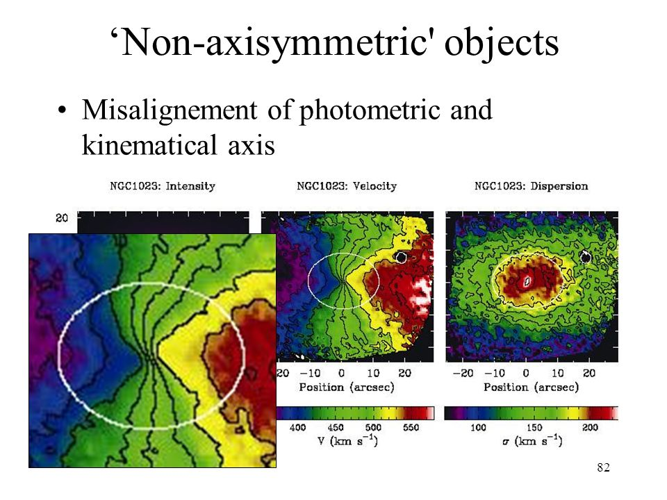 82 Non-axisymmetric' objects Misalignement of photometric and kinematical axis