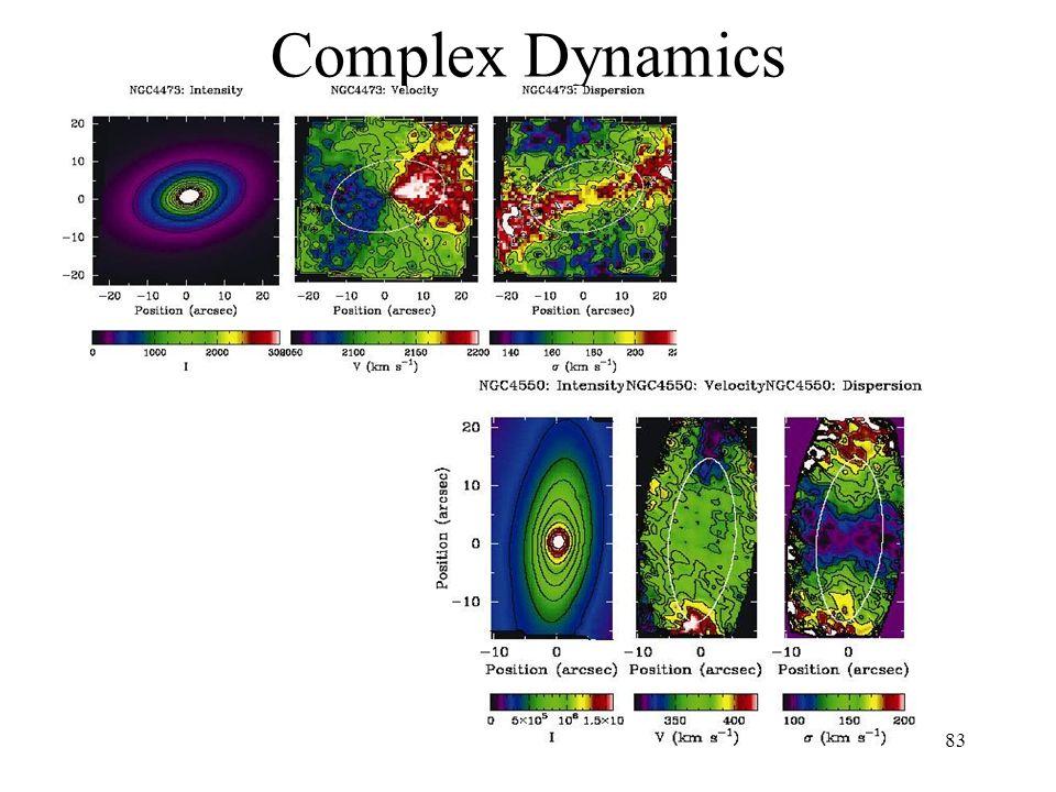 83 Complex Dynamics