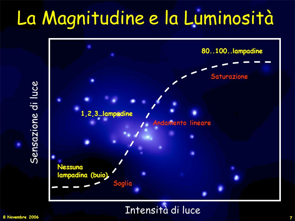 8 Novembre 2006 8 La Magnitudine e la Luminosità Intensità di luce Sensazione di luce S=k x Log(I)+cost La risposta dellocchio umano (cioè la sensazione di luce) ad uno stimolo luminoso può essere descritta da una funzione logaritmica, la quale ci da una misura della magnitudine apparente