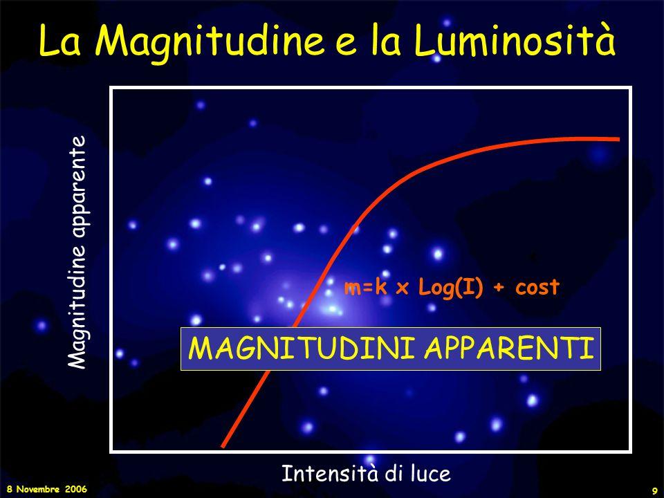 8 Novembre 2006 10 La Magnitudine e la Luminosità Quando vennero fatte le prime misurazioni dellintensità luminosa, si trovò che il passaggio da una classe di luminosità (magnitudine) a quella subito successiva corrispondeva ad un rapporto fisso fra le intensità.