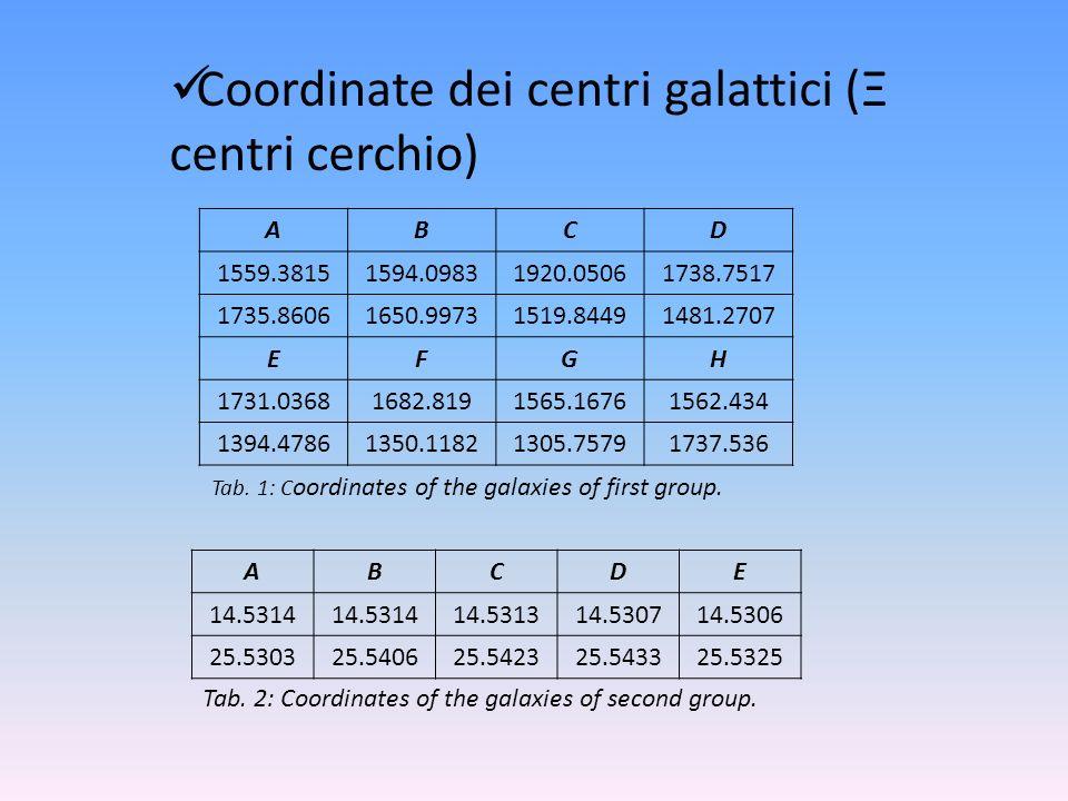 Coordinate dei centri galattici (Ξ centri cerchio) ABCD 1559.38151594.09831920.05061738.7517 1735.86061650.99731519.84491481.2707 EFGH 1731.03681682.8