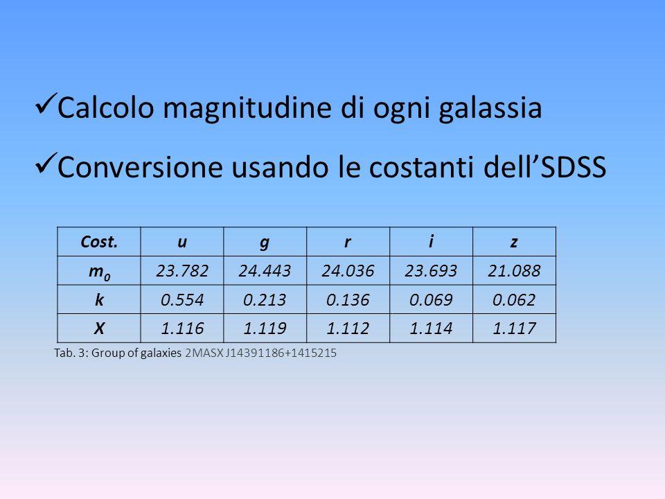 Calcolo magnitudine di ogni galassia Conversione usando le costanti dellSDSS Cost.ugriz m0m0 23.78224.44324.03623.69321.088 k0.5540.2130.1360.0690.062