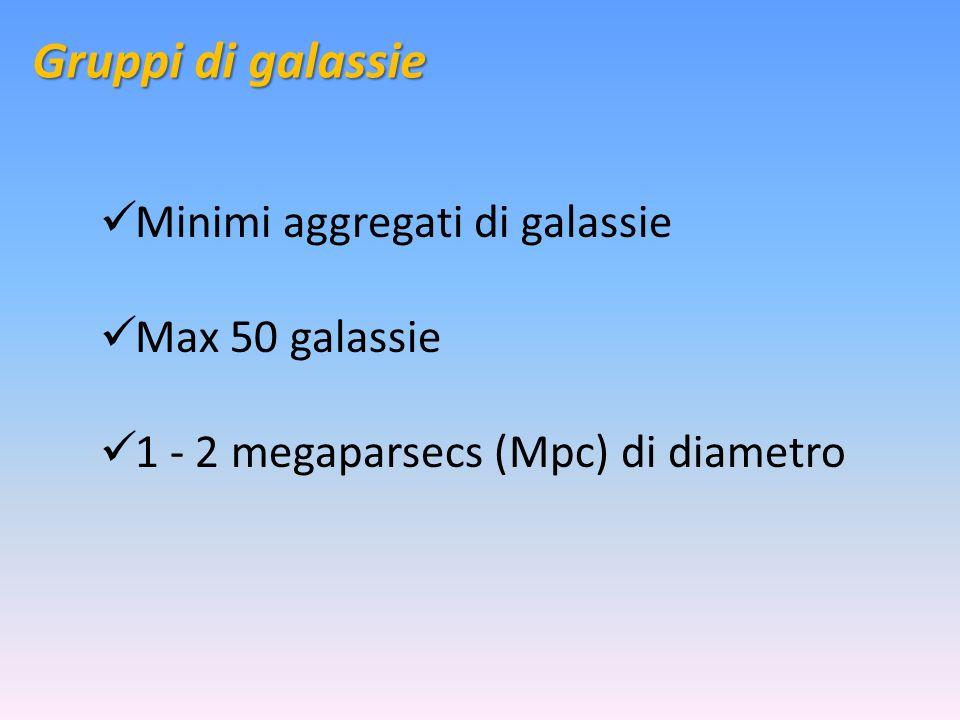 Gruppi di galassie Minimi aggregati di galassie Max 50 galassie 1 - 2 megaparsecs (Mpc) di diametro