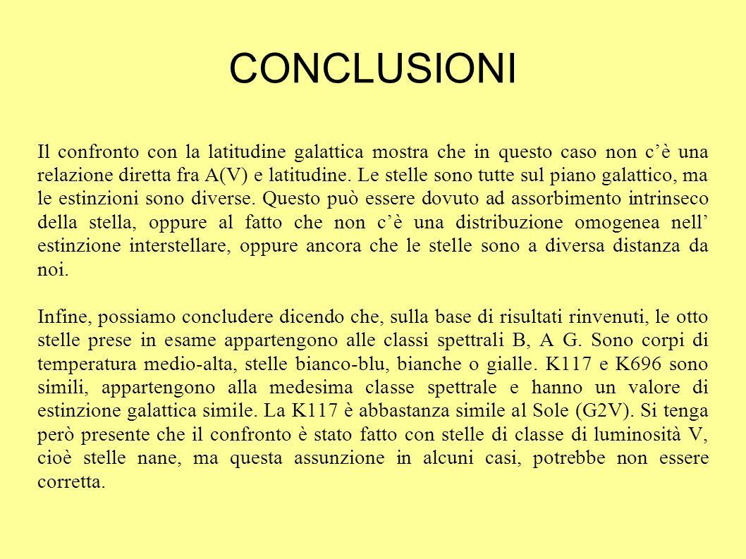 CONCLUSIONI Il confronto con la latitudine galattica mostra che in questo caso non cè una relazione diretta fra A(V) e latitudine.