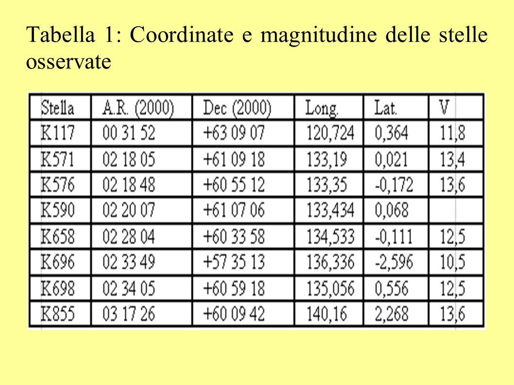 Tabella 1: Coordinate e magnitudine delle stelle osservate