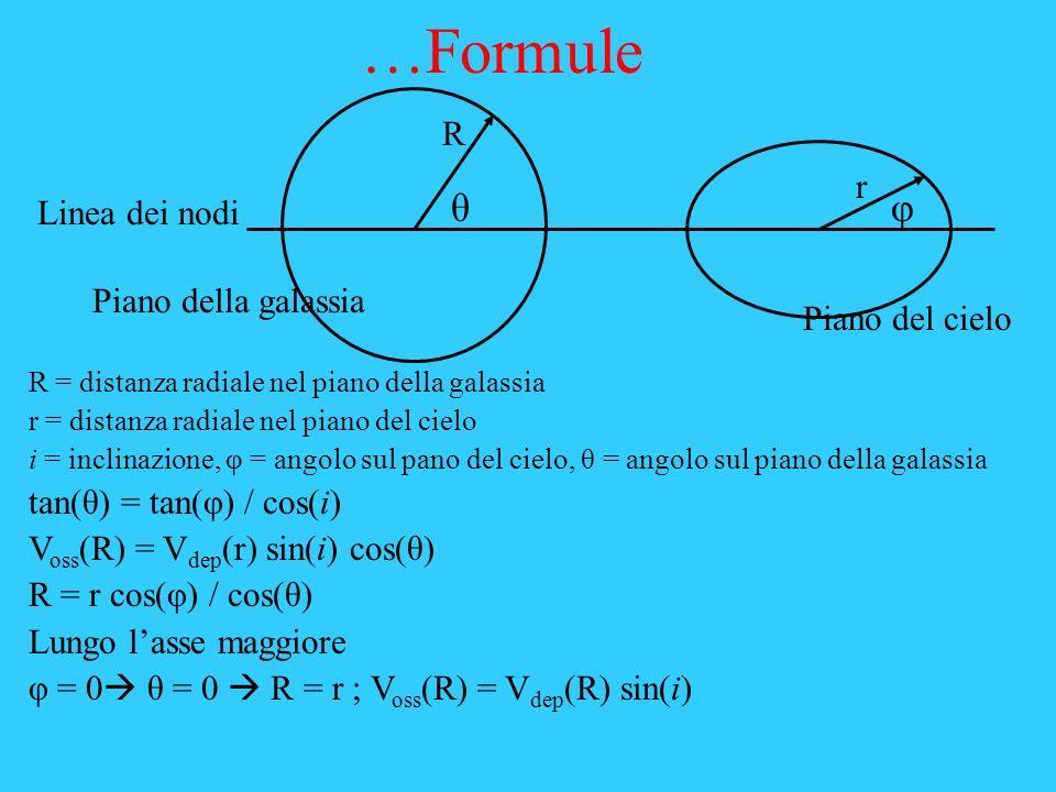 …Formule R = distanza radiale nel piano della galassia r = distanza radiale nel piano del cielo i = inclinazione, φ = angolo sul pano del cielo, θ = a