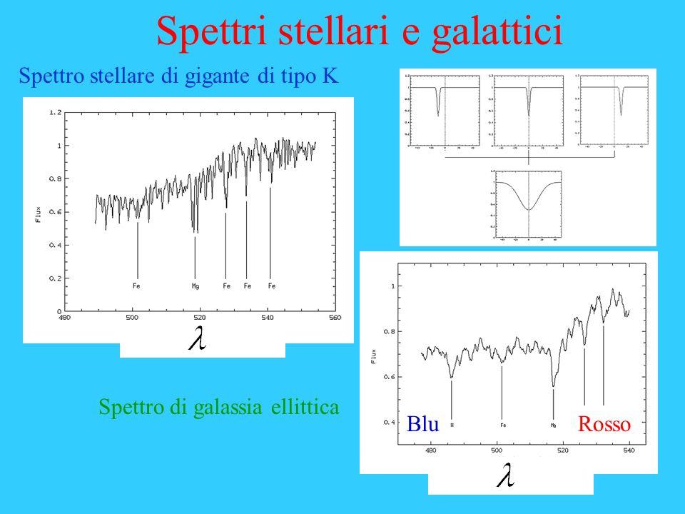 Spettri stellari e galattici Spettro stellare di gigante di tipo K Spettro di galassia ellittica BluRosso