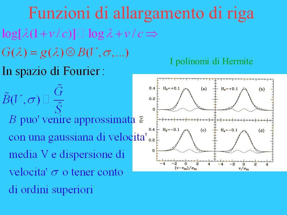 Funzioni di allargamento di riga I polinomi di Hermite