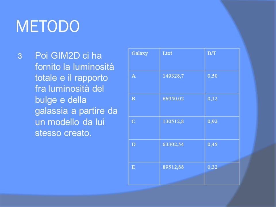 METODO 3 Poi GIM2D ci ha fornito la luminosità totale e il rapporto fra luminosità del bulge e della galassia a partire da un modello da lui stesso creato.
