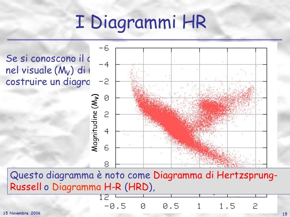15 Novembre 2006 15 I Diagrammi HR Se si conoscono il colore (ex. B-V) e la magnitudine assoluta nel visuale (M V ) di un certo numero di stelle possi