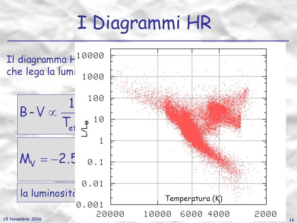15 Novembre 2006 16 I Diagrammi HR Il diagramma HR può essere letto anche come un diagramma che lega la luminosità e la temperatura effettiva della st